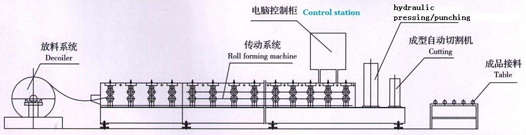 Work flow of machine